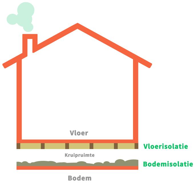Verschil tussen kruipkelder isolatie en vloerisolatie