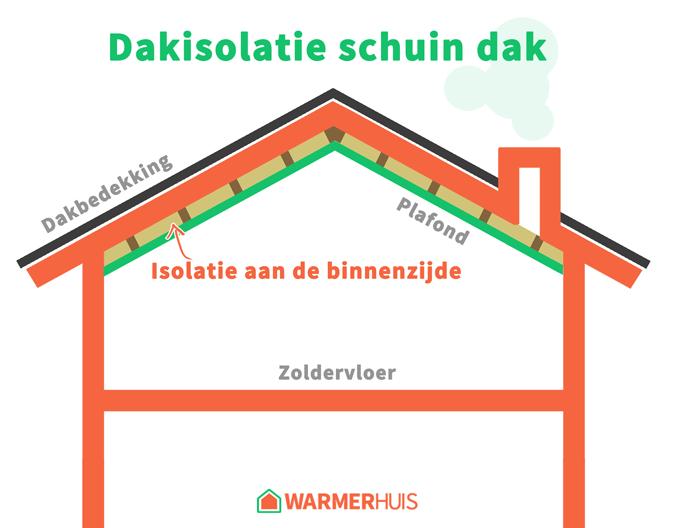 Schuin dak aan de binnenzijde isoleren