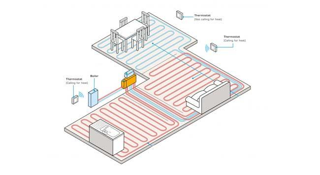 Wat is een legplan voor vloerverwarming?