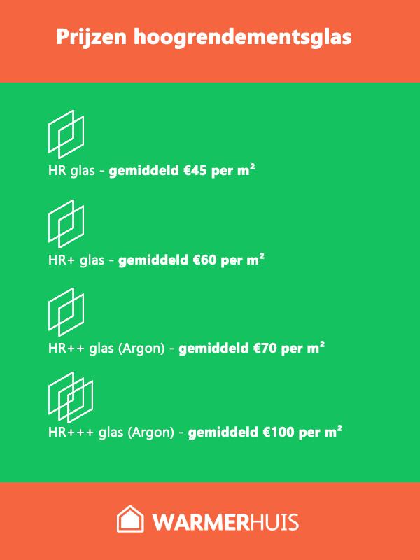 Wat zijn de prijzen van HR glas gemiddeld?